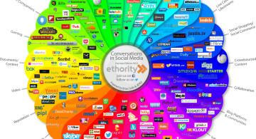Social-Media Prisma, Grafik: ethority.de, CC-BY-SA