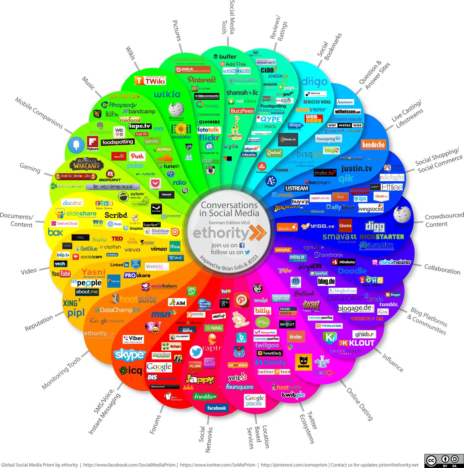 social_media_prisma